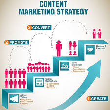marketing content tips